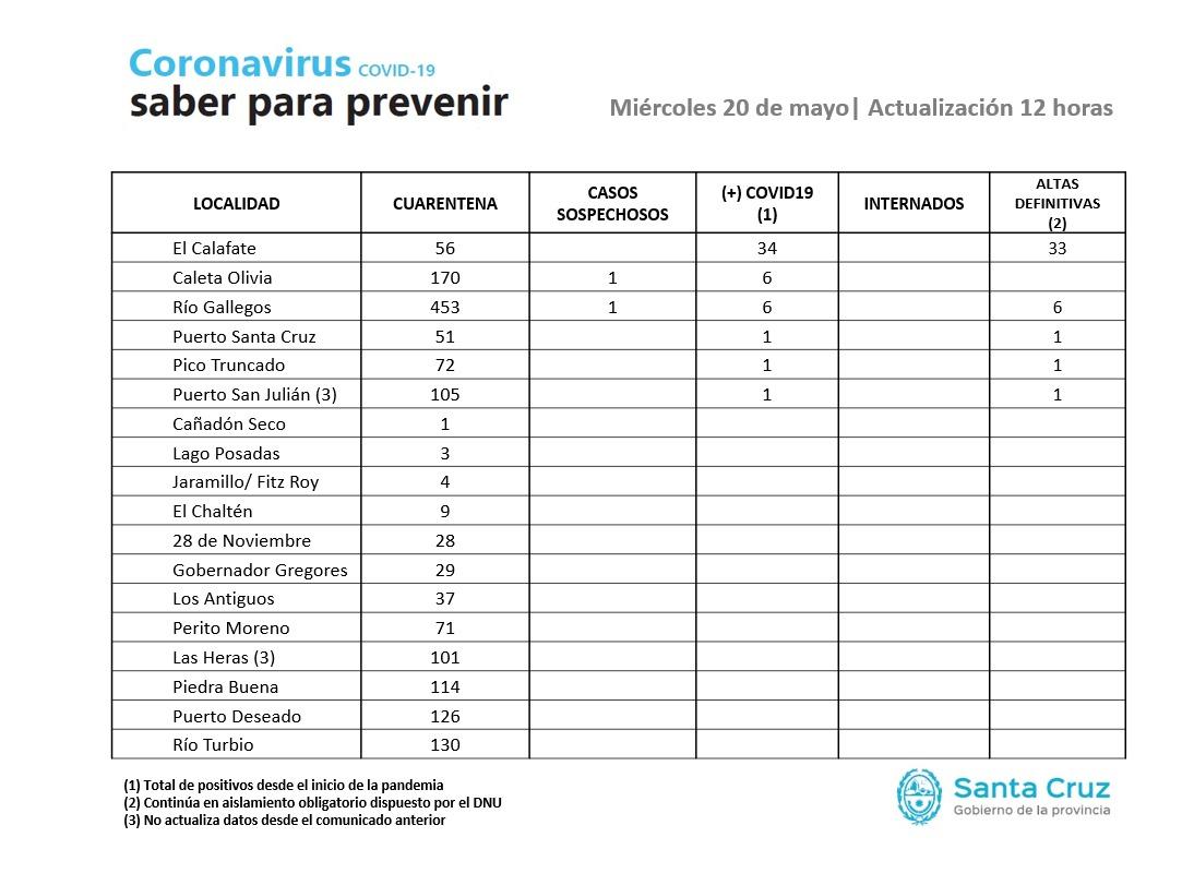 Datos elaborados por el Ministerio de Salud de la provincia