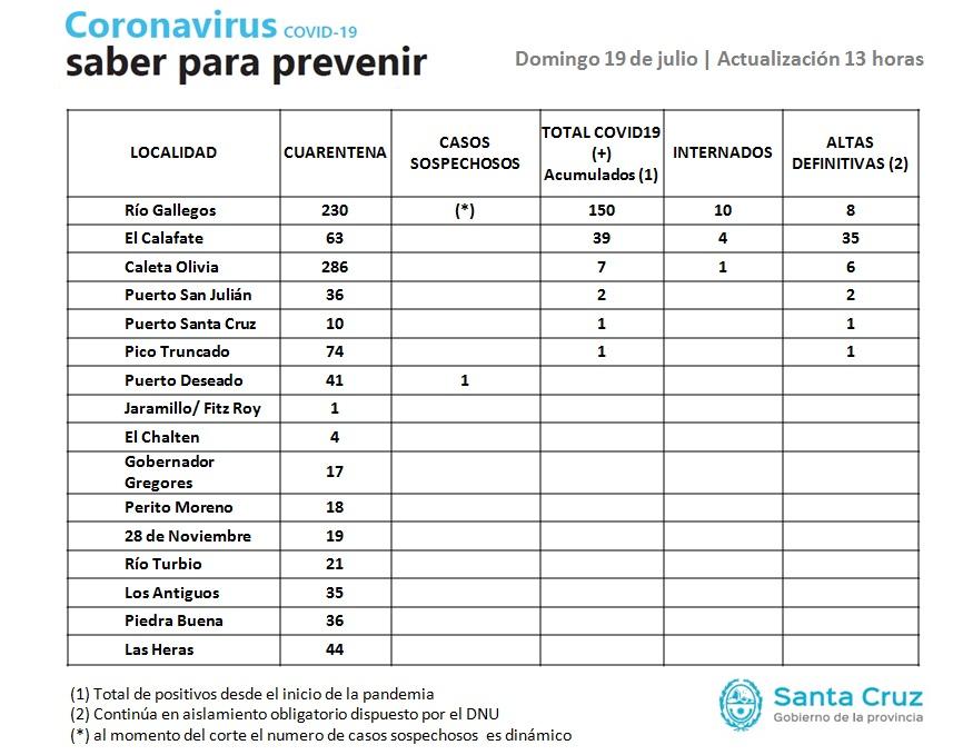 Parte oficial: brote en Río Gallegos