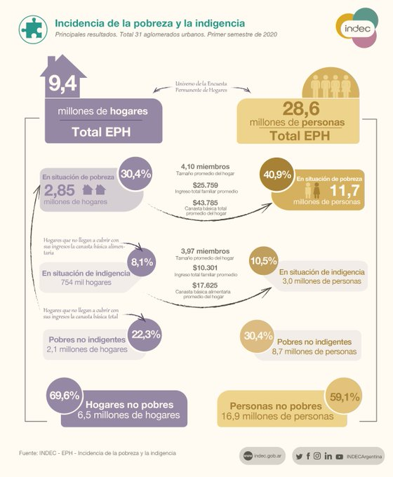 Indicencia de la pobreza y la indigencia en el país. FOTO: INDEC