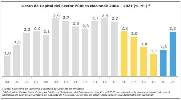 Datos elaborados por el ministerio de Economía y la Jefatura de Gabinete de la Nación