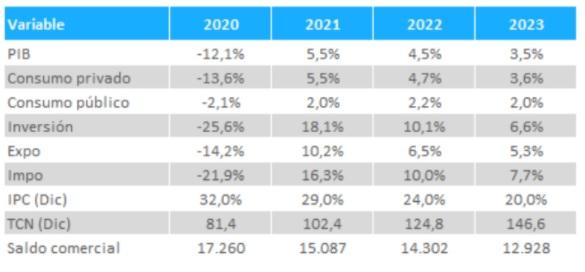 La proyección según el Presupuesto 2021