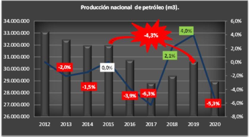 Gráfico elaborado por OETEC en base a datos de la Secretaría de Energía.