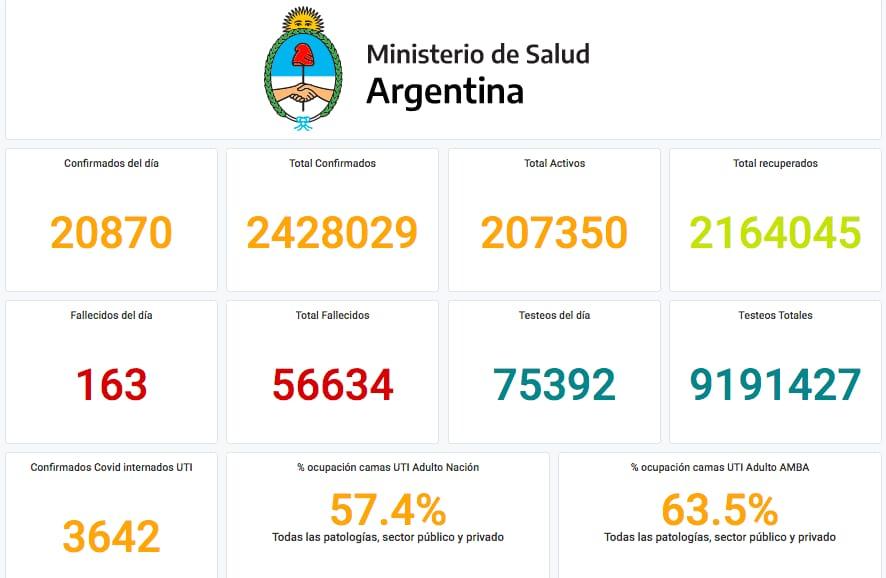 Coronavirus en la Argentina: Confirman 272 muertes, y 13.667 contagios